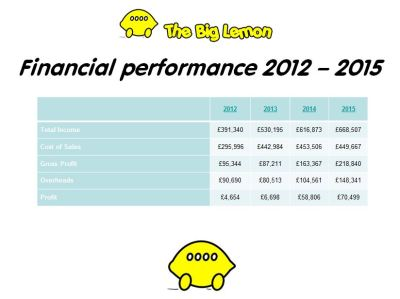 The Big Lemon Sustainable Bus Services & Eco Coach Hire - Headline Financials 2012-2015