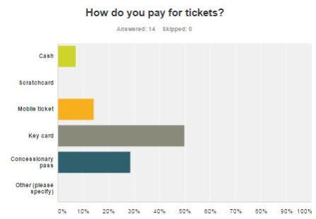 Brighton & Hove Bus Services - Route 52 passenger survey: payment