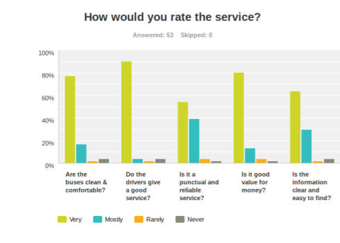 Big Lemon bus 52 survey results 2016