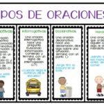 Types of sentences in Spanish
