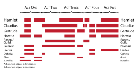 Hamlet: breakdown of which characters appear in what scenes