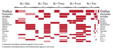 Troilus and Cressida: breakdown of which characters appear in what scenes