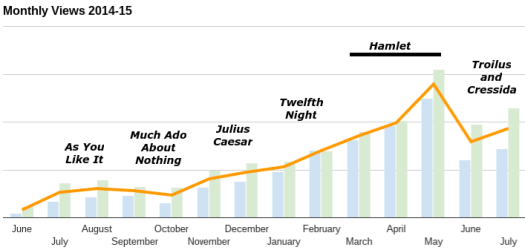 website traffic, June 2014-July 2015