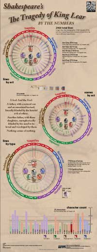 Numerical breakdown of King Lear (thumbnail jpg; click for full-size)