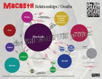 Macbeth: Relationships (click for watermarked view; available for FREE download at Teachers Pay Teachers)