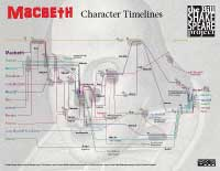 Macbeth: Timelines (click for watermarked view; available for purchase at Teachers Pay Teachers)