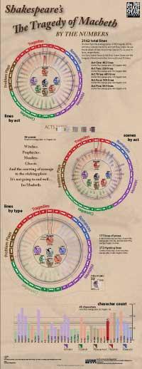 Numerical breakdown of Macbeth (thumbnail jpg; click for full-size)