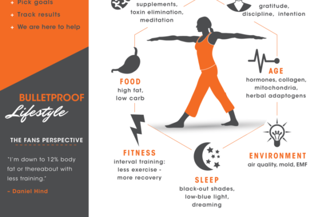 What Is Biohacking: Infographic
