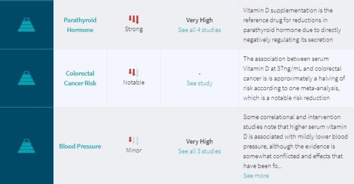 Examine.com - Level of Evidence 2