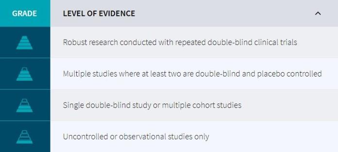 Examine.com Level of Evidence - Human Effect Matrix