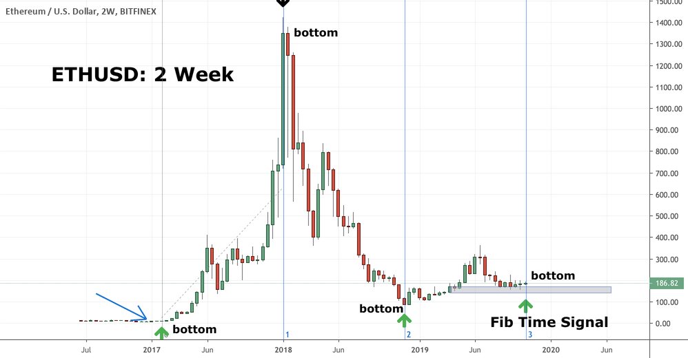 k37z7F - Ethereum (ETH): Our Favorite Chart