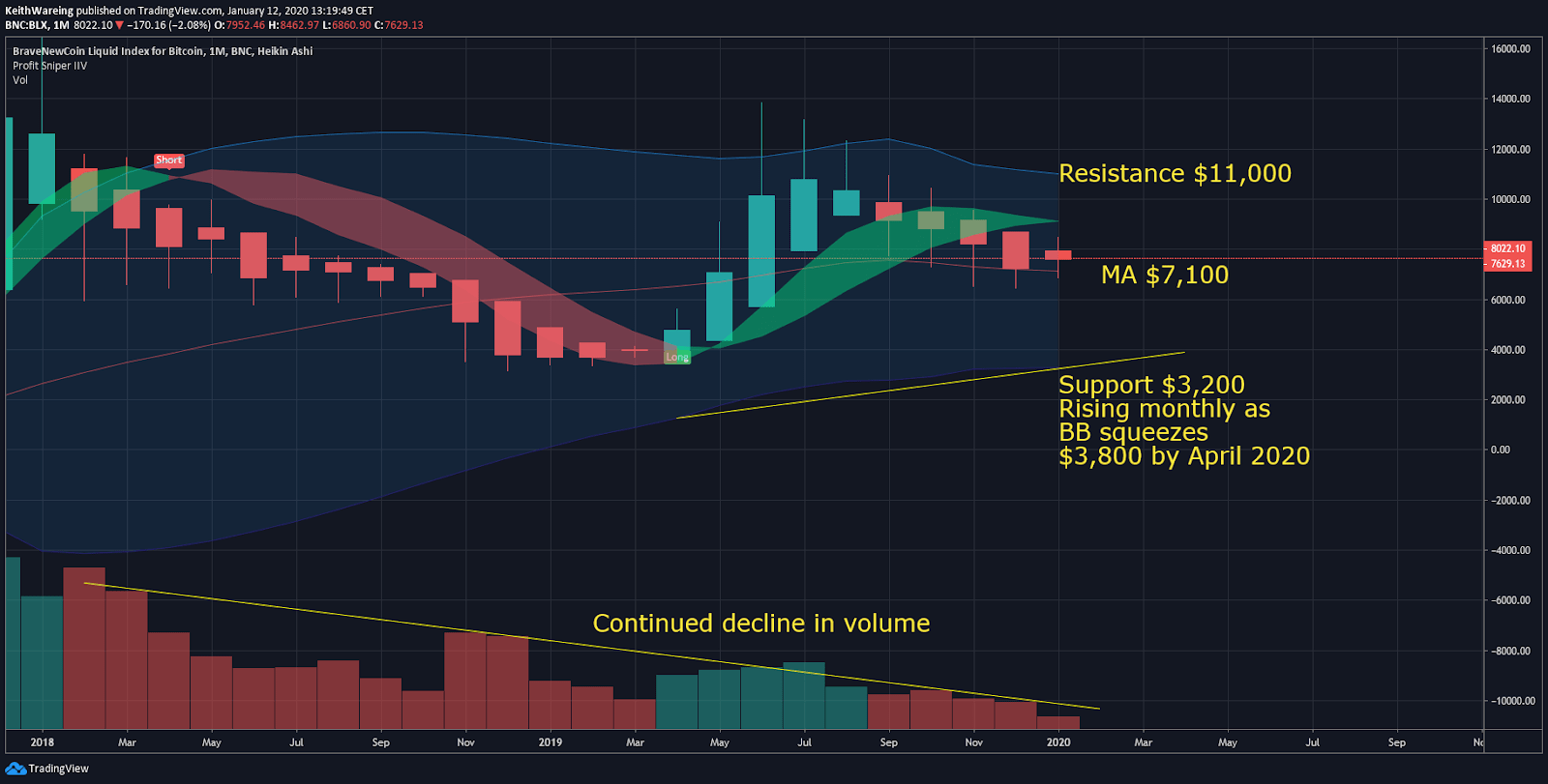 BTC USD BB monthly chart