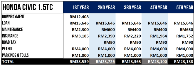 How Much It Cost To Own Honda Civic In Malaysia 1