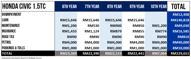 How Much It Cost To Own Honda Civic In Malaysia 2