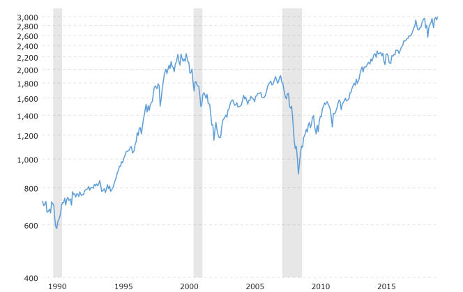 sp-500-historical-chart-data-2019-09-20-macrotrends.png