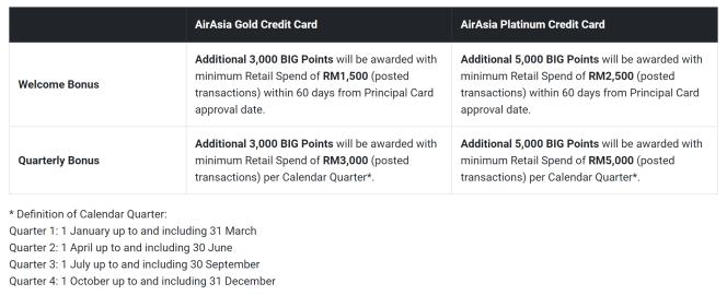 AirAsia Credit Card Perks.PNG