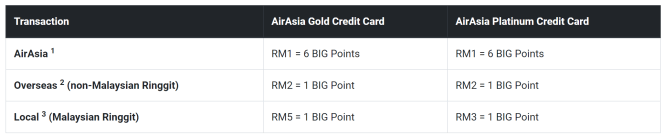 AirAsia Credit Card.PNG