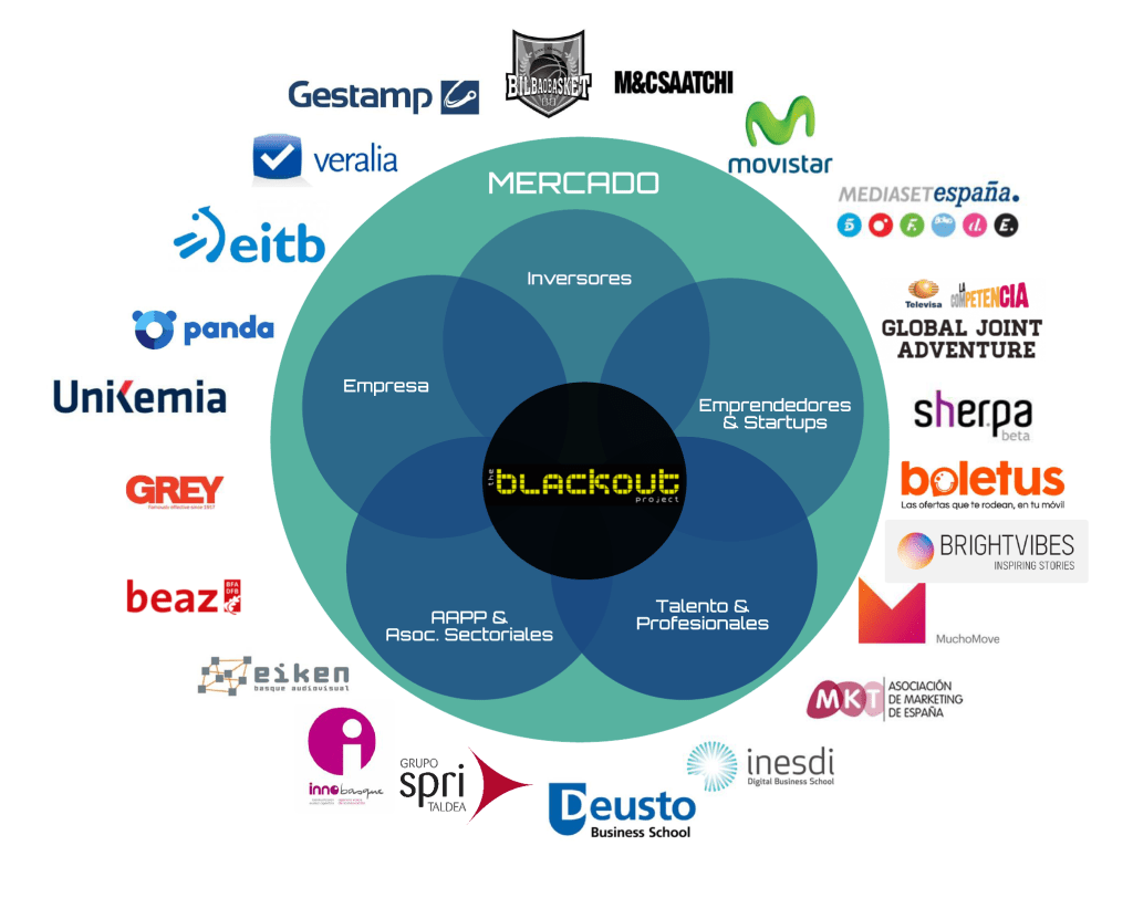 The Blackout Project y Ecosistema