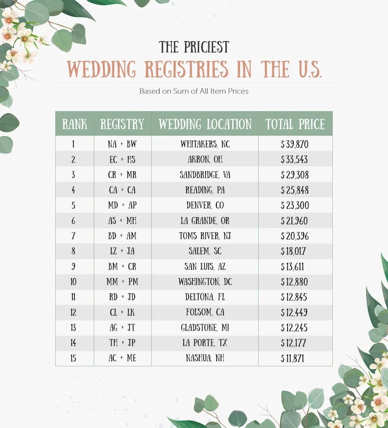 The priciest wedding registries in the U.S.