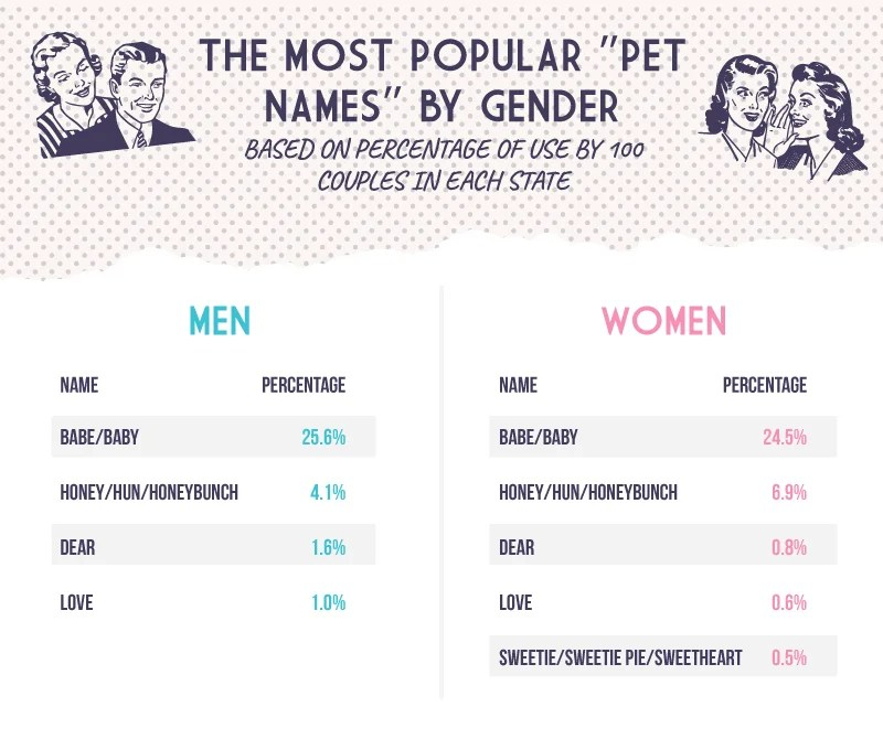 20++ Cute pet names to call significant other ideas in 2021