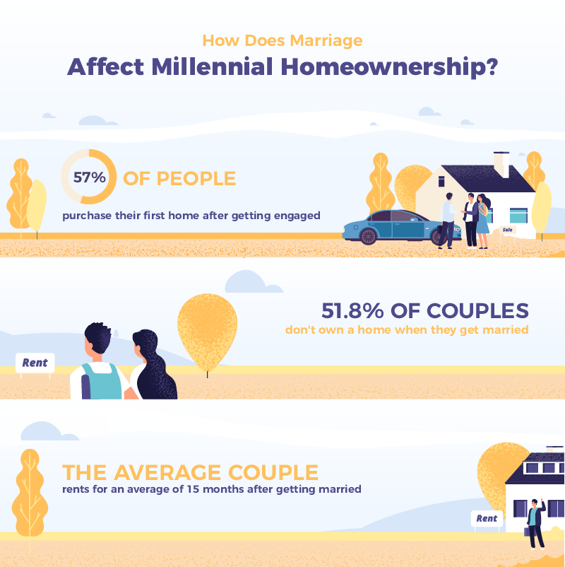 How Does Marriage Affect Millennial Homeownership Infographic (1 of 2)