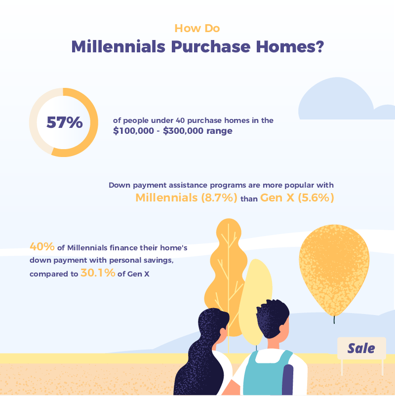How Do Millennials Purchase Homes Infographic
