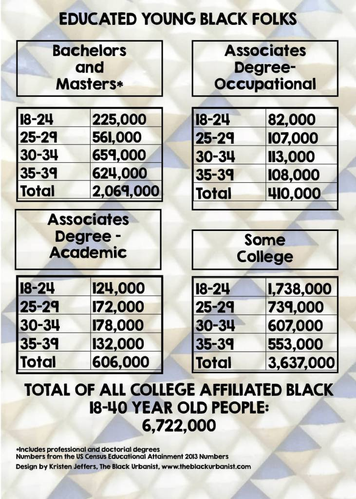Educated Young Black Folks infographic
