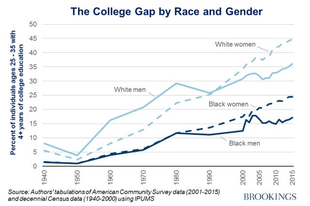 reeves_education_race_gap1.png