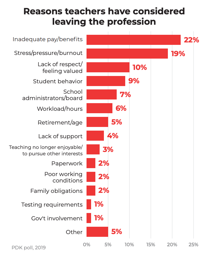 PDK-poll-teachers-leaving.png