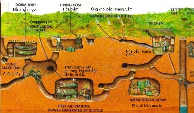 Map of the Cu Chi Tunnels Underground System