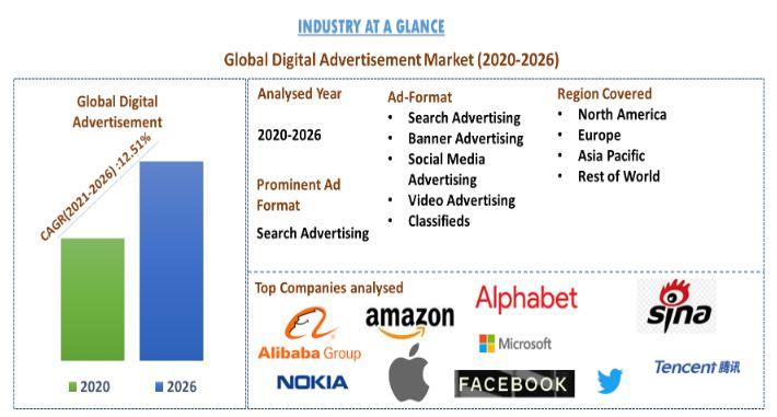 Digital Advertising Market