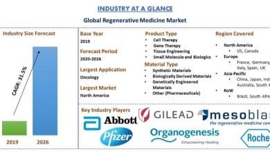 Photo of Regenerative Medicine Market: Current Analysis and Forecast (2020-2026)