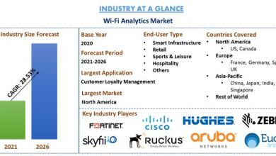 Photo of Wi-Fi Analytics Market: Current Analysis and Forecast (2020-2026)