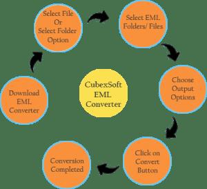 eml-to-pst-converter-working