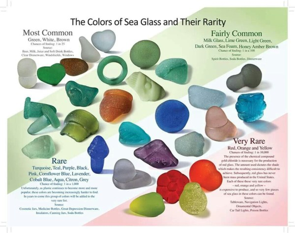 Source Unknown, chart of colors of sea glass and their rarity.