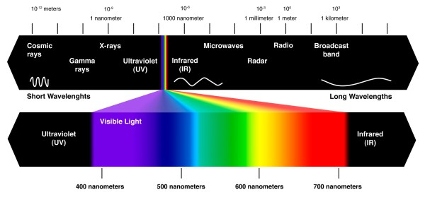 Visible light is only one small part of the electromagnetic spectrum.