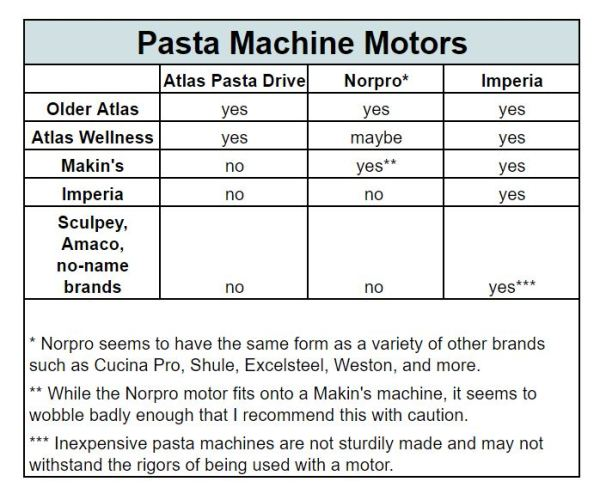chart describing pasta machine motor compatability with major pasta machines polymer clay