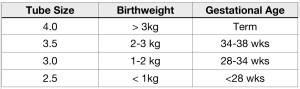 Neonatal ETT sizes