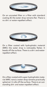 Water Droplet Effects on Filters