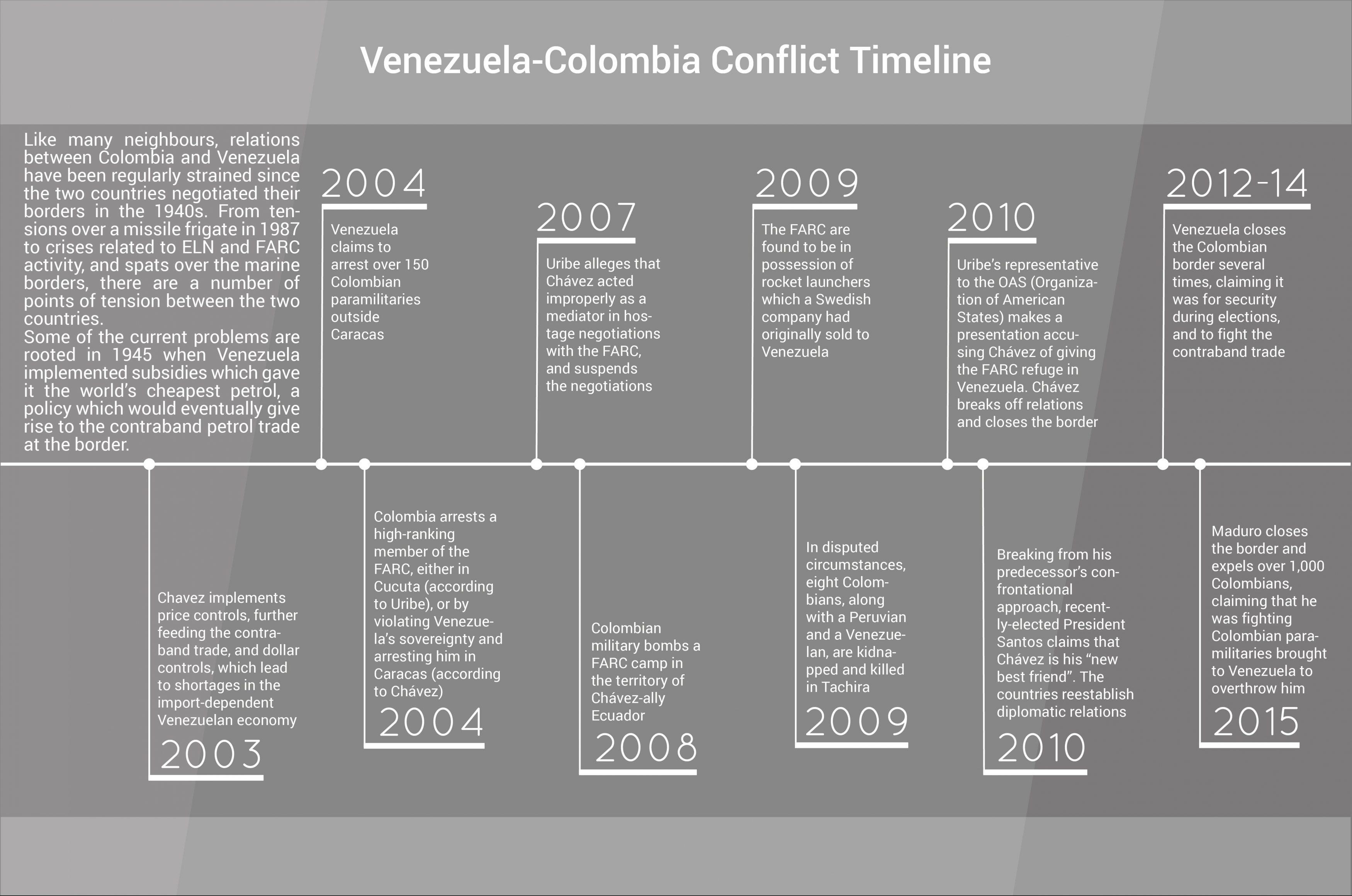 Colombia–Venezuela relations