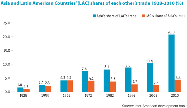 Latin America Asia Trade Links