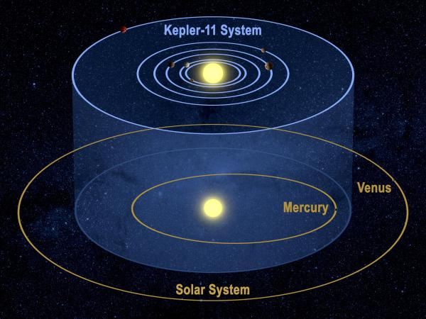 NASA's kepler space telescope spots odd new solar system ...