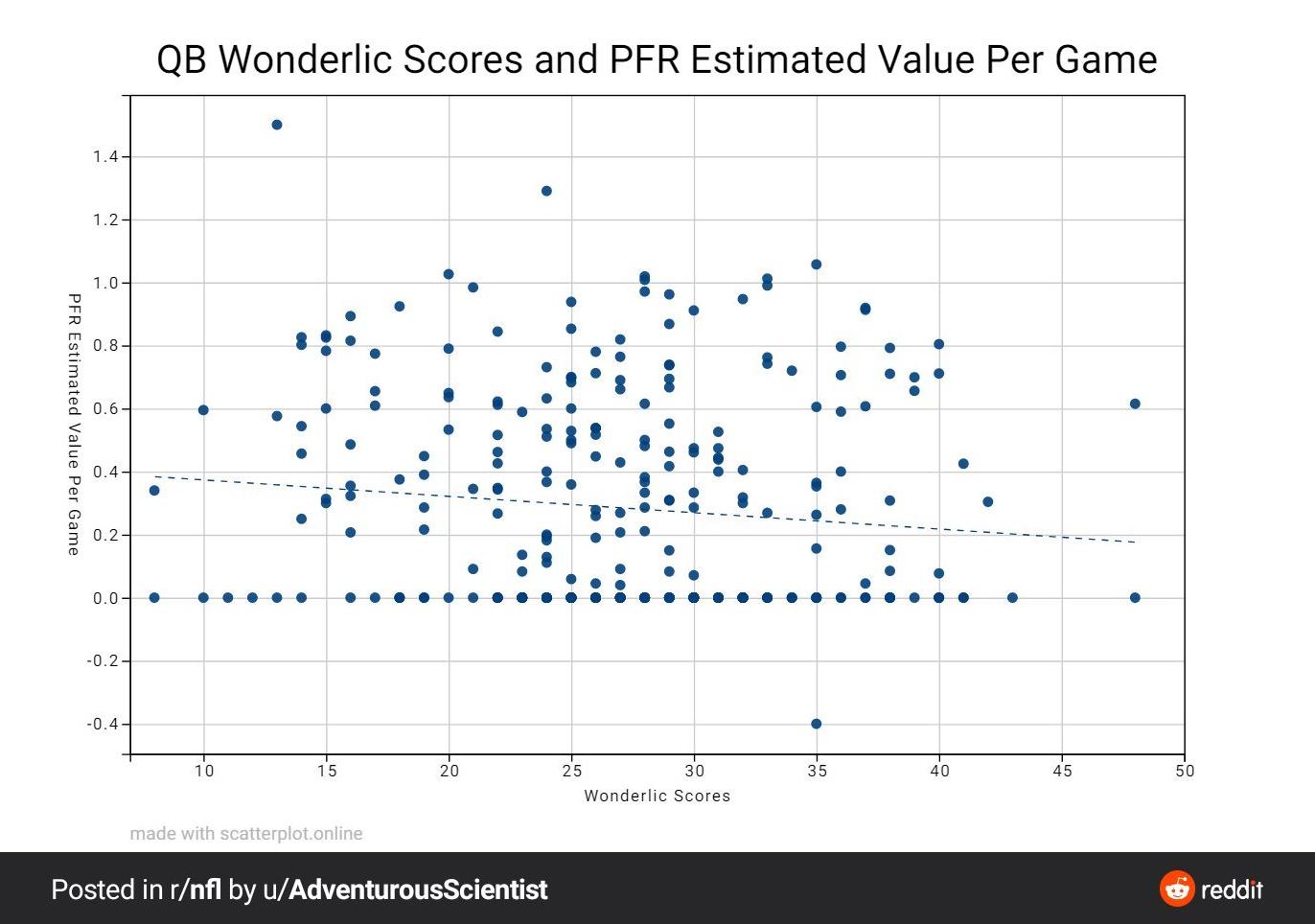 Wonderlic Graph