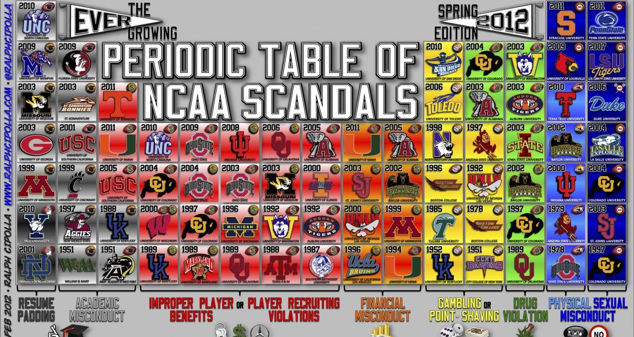 Best NCAA Scandals
