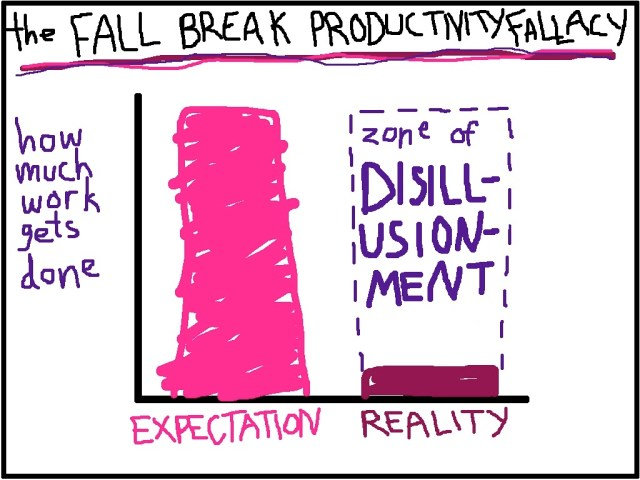 productivity fallace