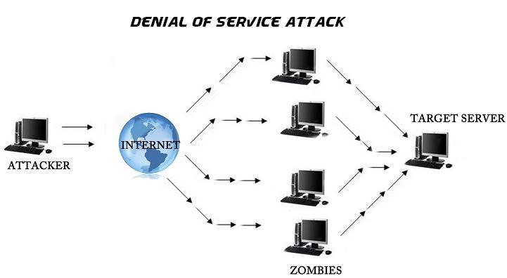 Resultado de imagen para DoS attack