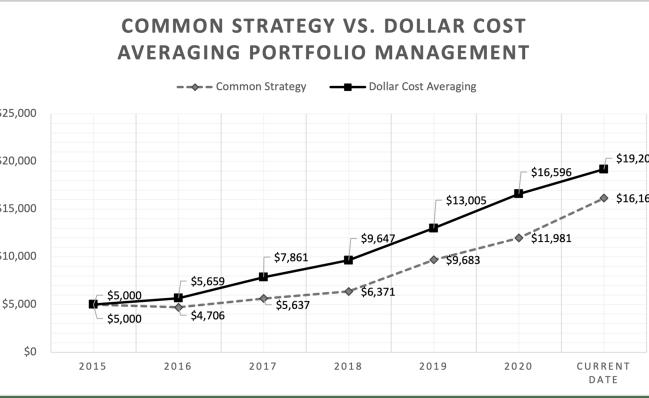 Value Investing using dollar cost averaging