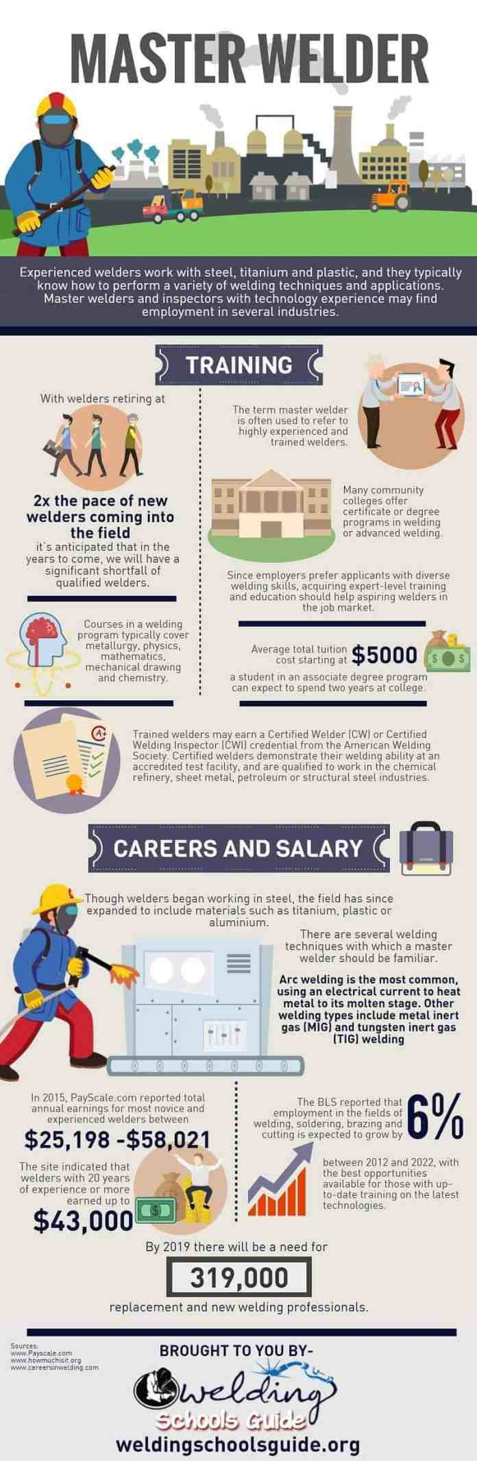 welding business infographic