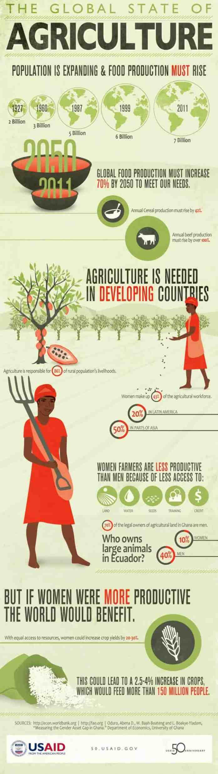 agriculture industry growth infographic
