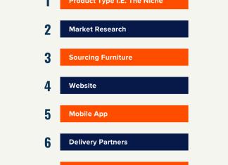 start furniture store online